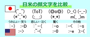 日米の顔文字を比較した図