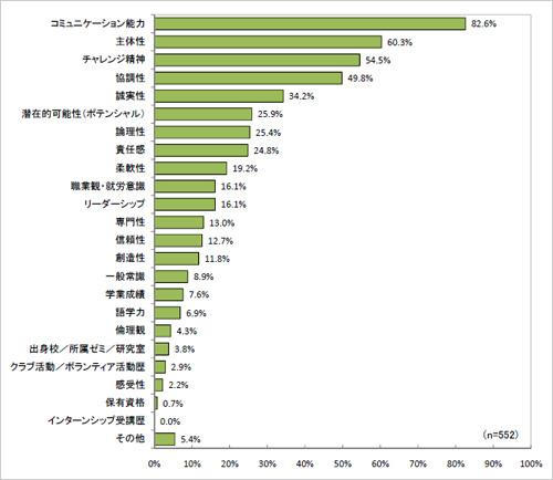 企業が就活生に求めるスキルのグラフ