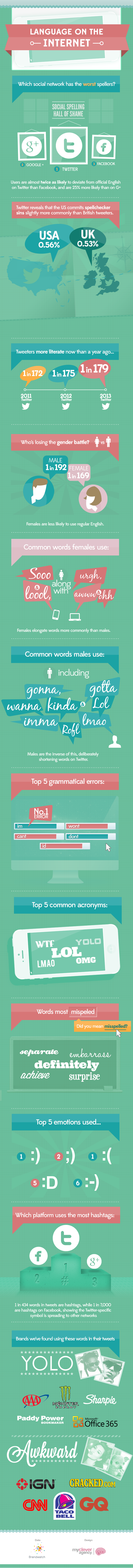 Language-Infographic2