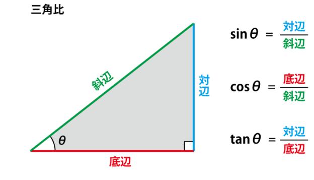 三角比の画像 直角三角形の辺の組み合わせによるsin、cos、tanの定義