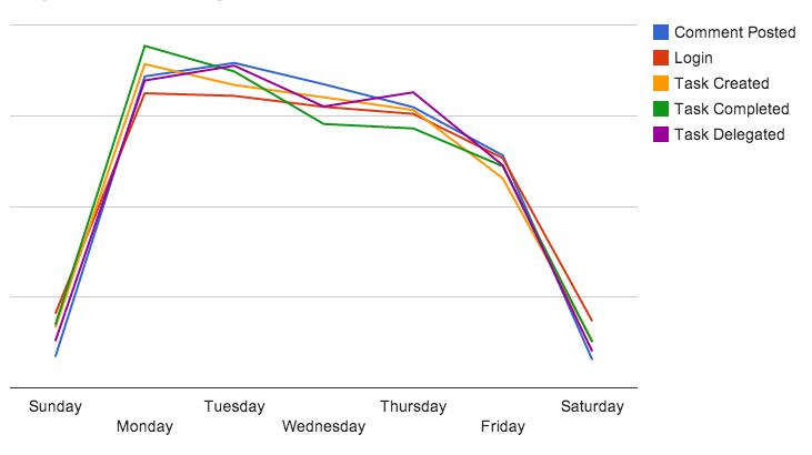 各曜日ごとの生産性のグラフ