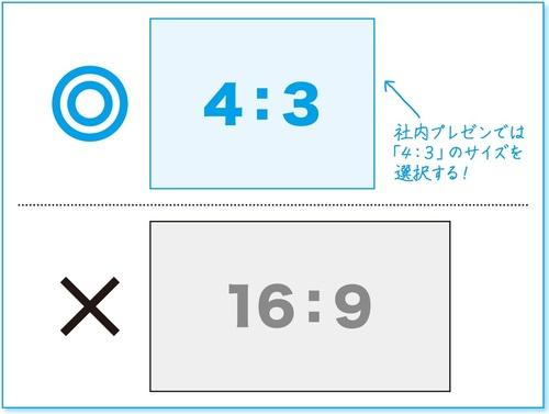 社内プレゼンの資料は16:9ではなく4:3で作成しましょうという説明画像