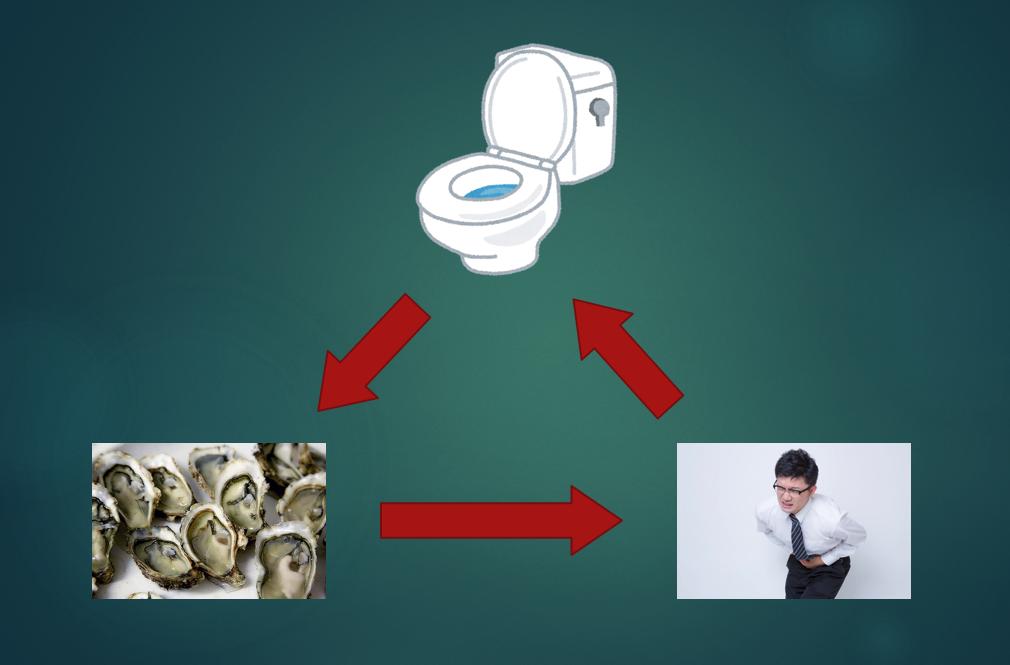 牡蠣食とノロウイルス増加のサイクルを示した画像