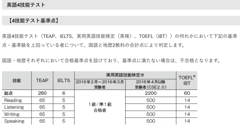 早稲田大学入学センター 一般入試公開情報より英語4技能テスト