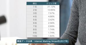 検索順位と各順位のクリック率をまとめたInternet Marketing Ninjas社の2017年の調査結果の表。1位が21.12%。2位が10.65%。