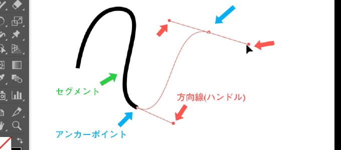 ベジェ曲線の3つの要素であるセグメント、アンカーポイント、方向線を示した図